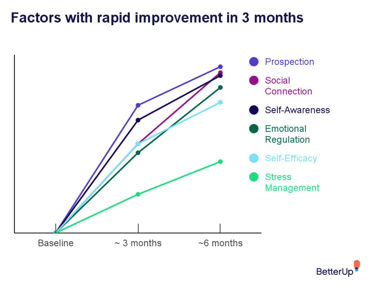 1M insights - factors w rapid growth 3 month