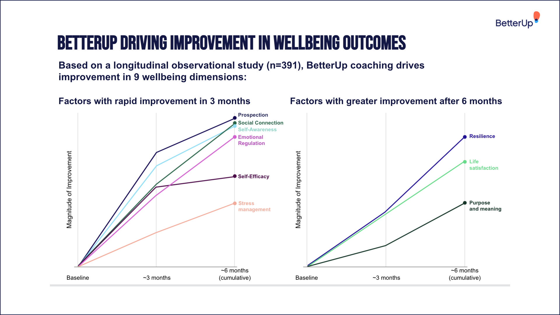 coaching-improves-wellbeing