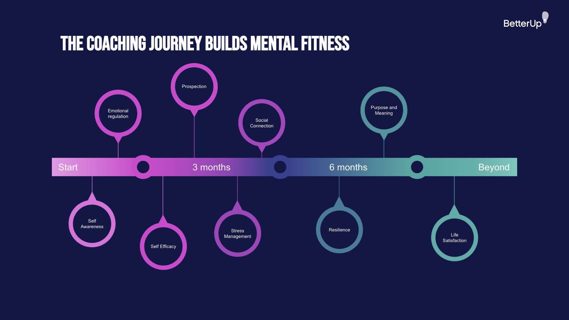 coaching-journey