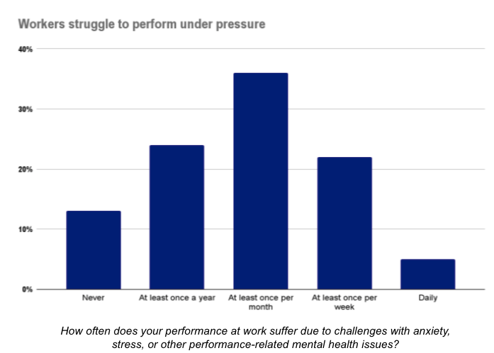 bar-chart-showing-more-than-60%-people-feel-performance-pressure-often