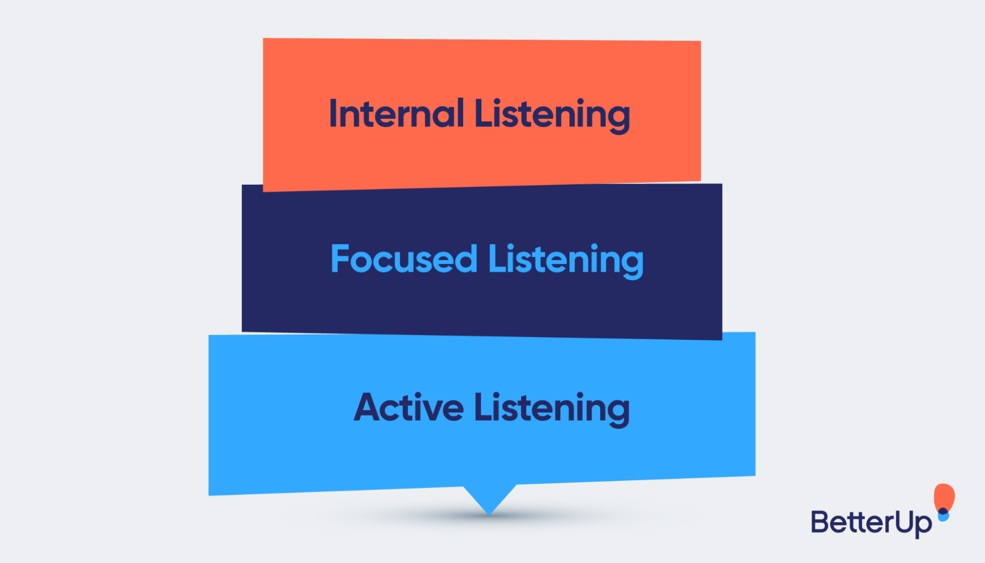 leadership_listening_-_graphic-3-types-of-listening-leadership-listening