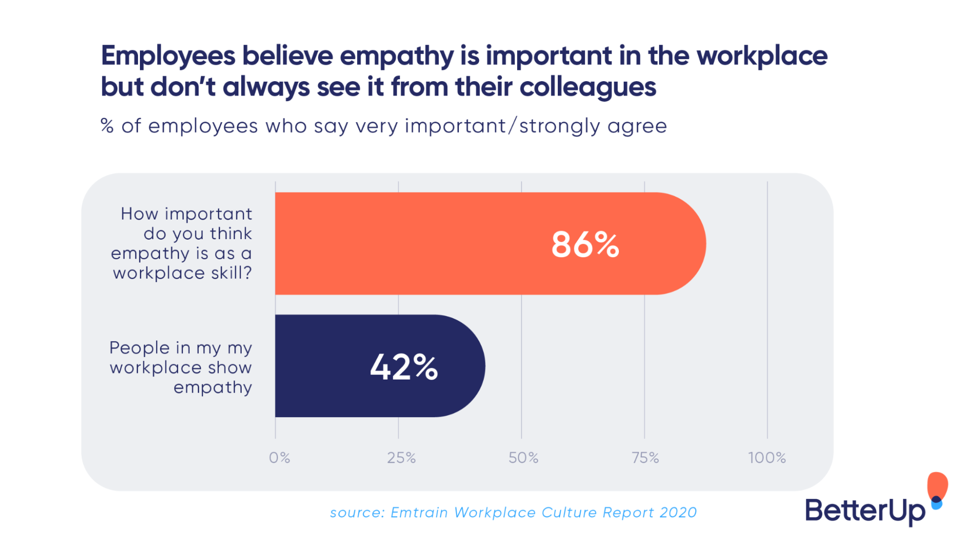 leadership_listening_-_statistic-on-how-employees-believe-empathy-is-important-in-the-workplace-but-don-t-always-see-it-from-their-colleagues-leadership-listening