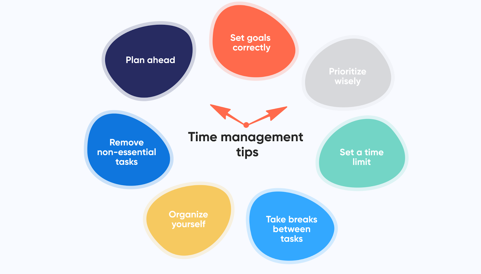 diagram-showing-the-various-steps-toward-efficient-and-effective-time-management-full-potential