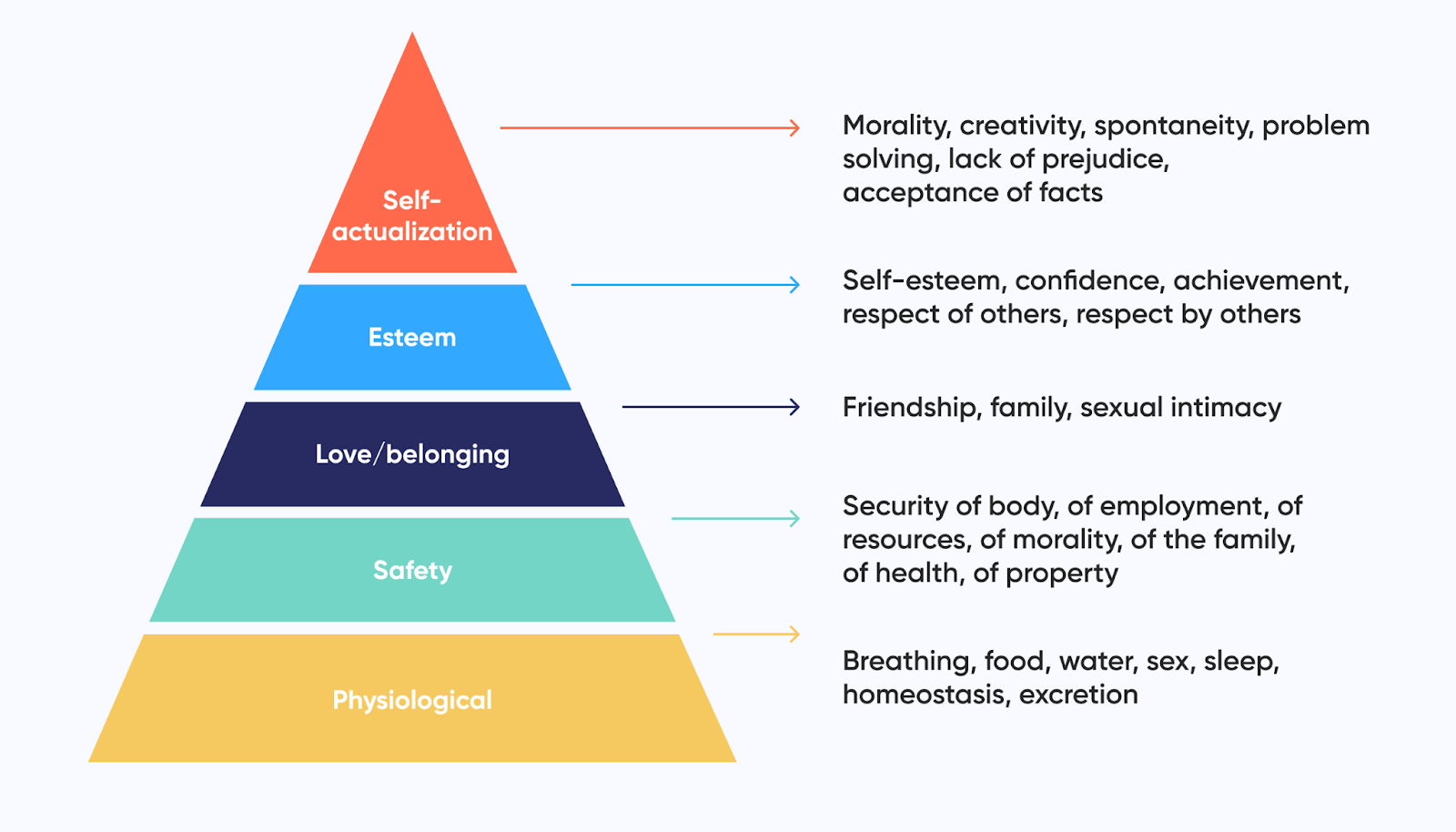 abraham-maslow-'s-hierarchy-of-needs-model-full-potential