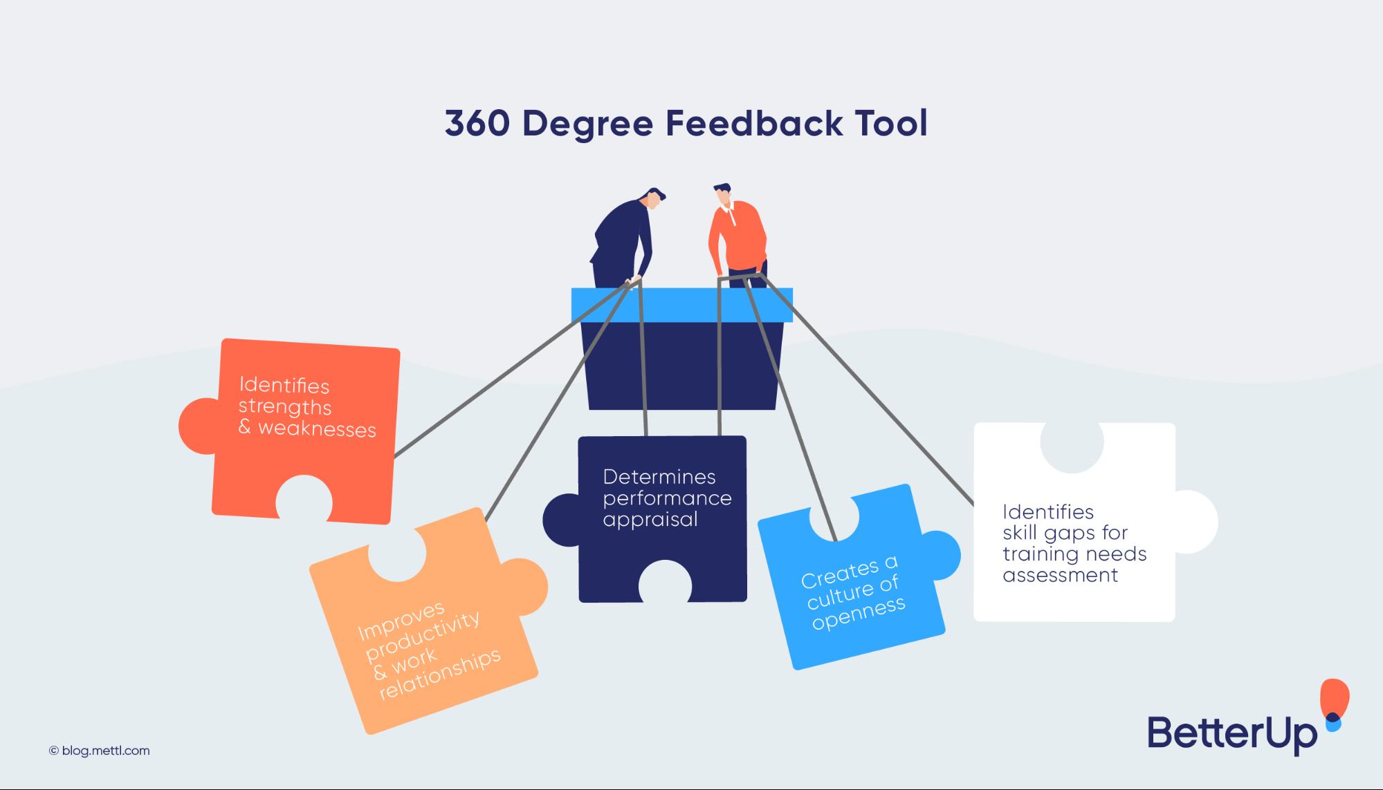 360 degree feedback tool