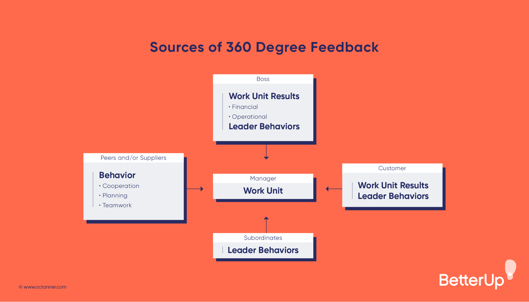 sources of 360 degree feedback