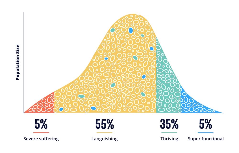 workforce mental health curve