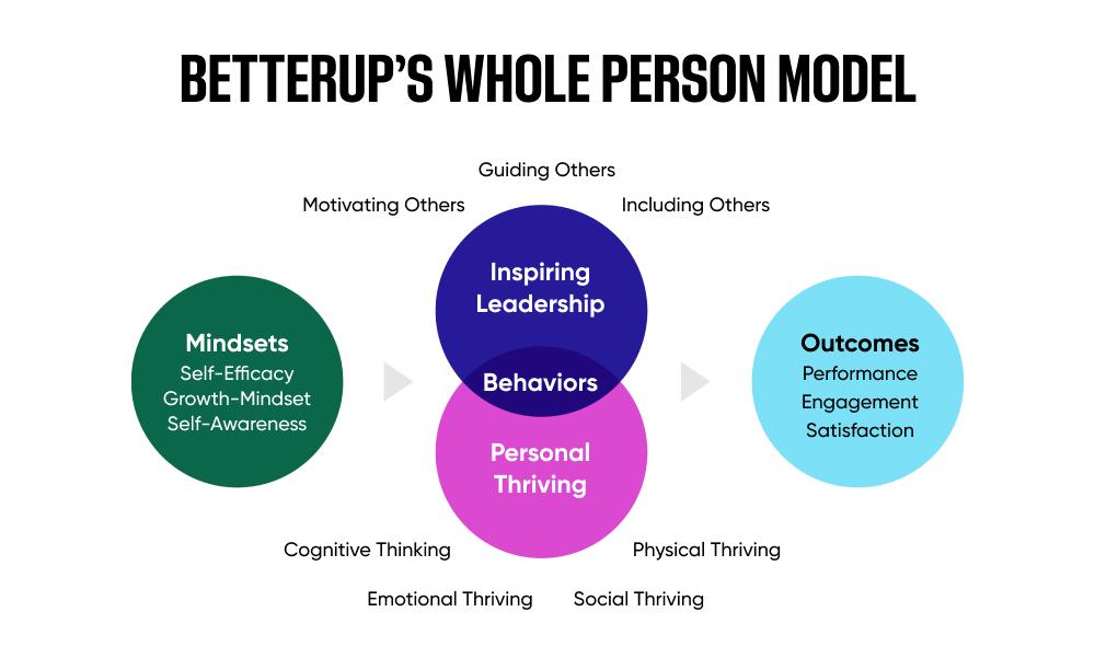 BetterUp's Whole Person Model