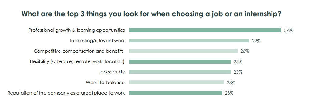 3 things to look for when choosing a job or an internship