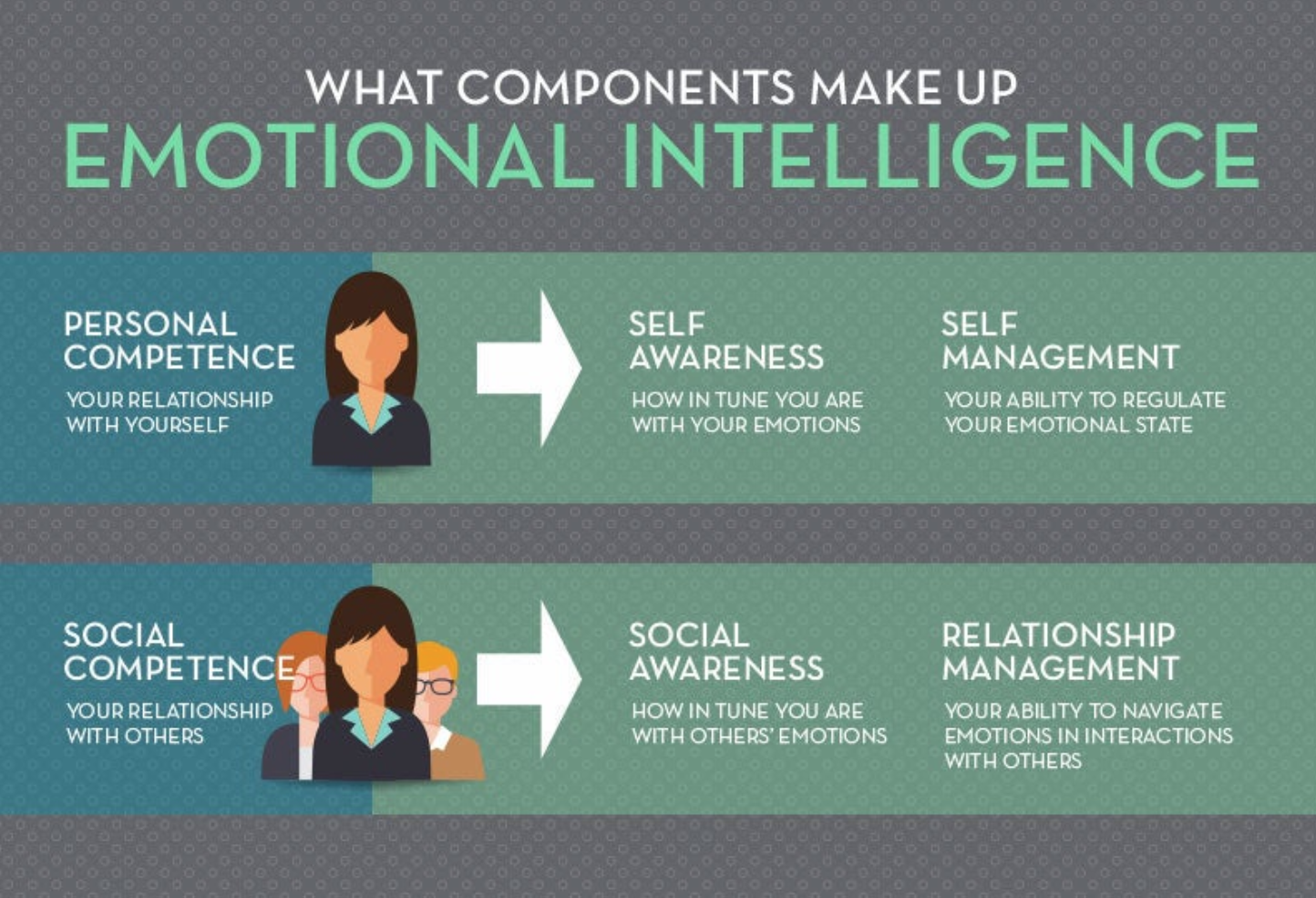 components of emotional intelligence
