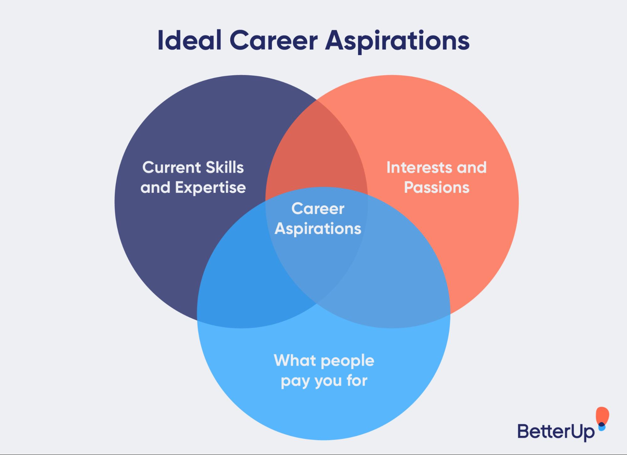 venn-diagram-career-aspirations