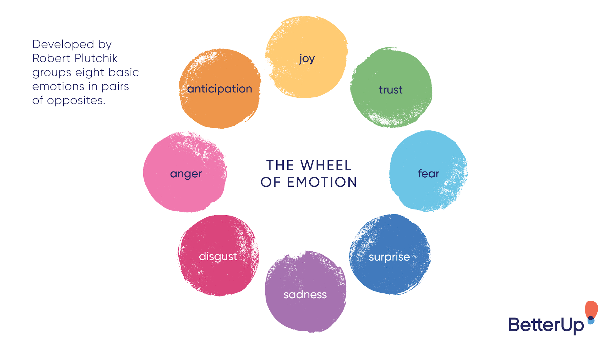 the wheel of emotion - how to deal with disappointment