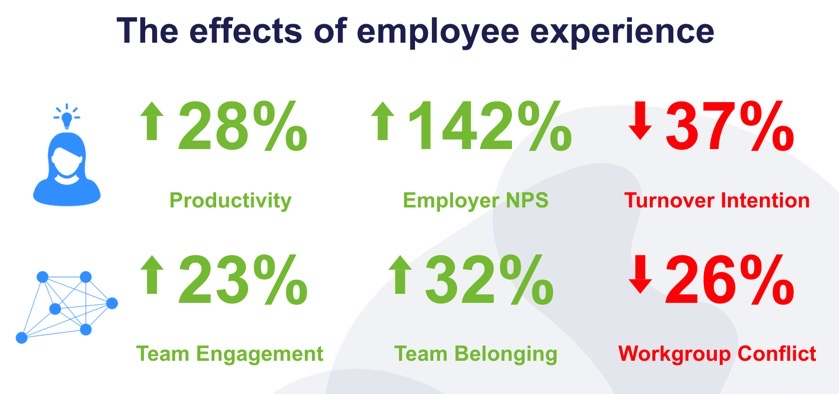 effects of employee experience