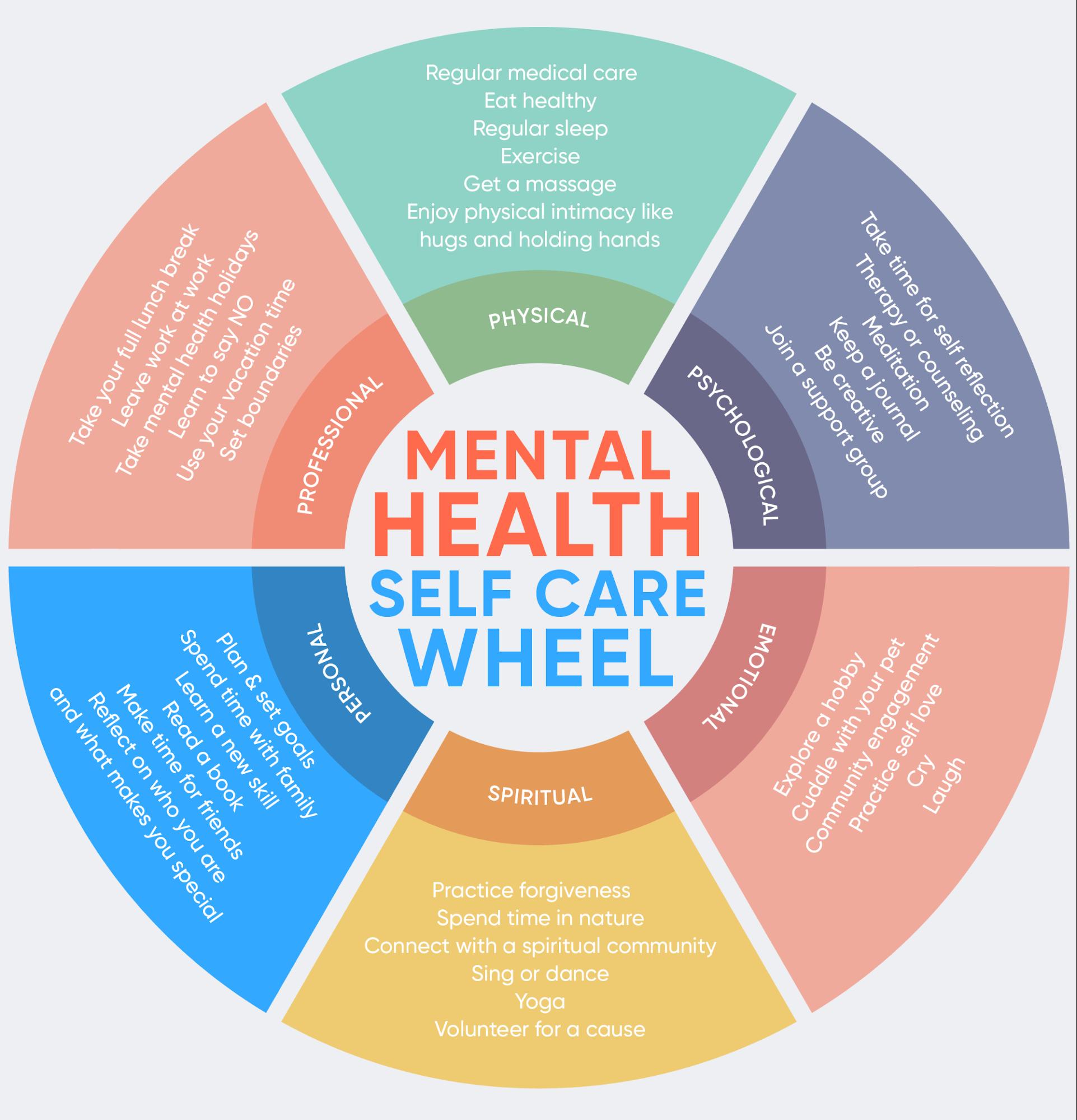 mental health self care wheel