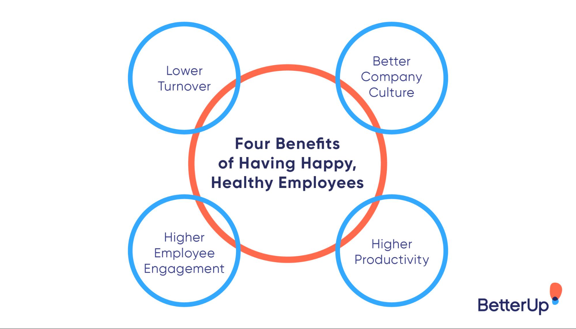 benefits of having healthy happy employees