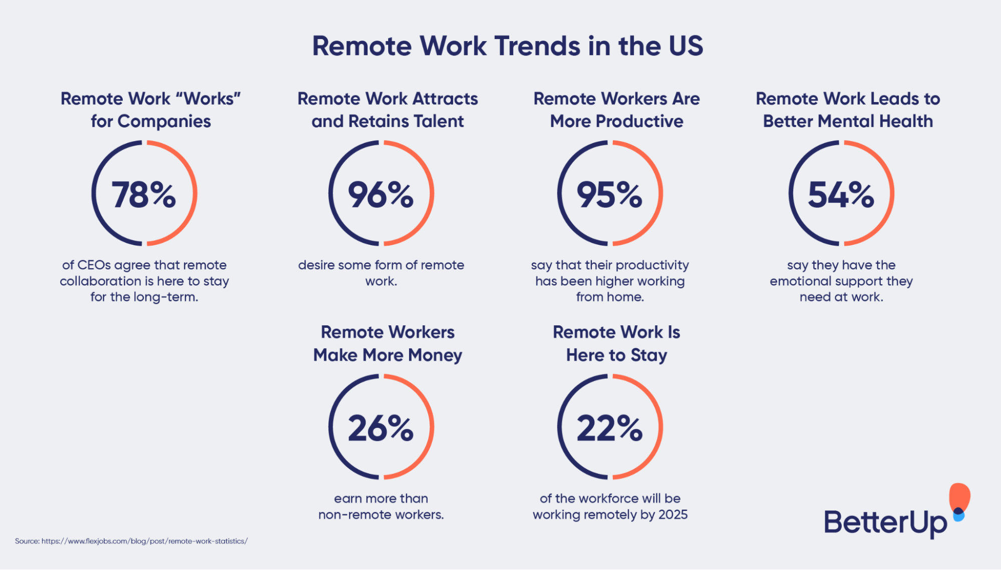 remote-work-trends-in-the-US-fun-activities-at-work