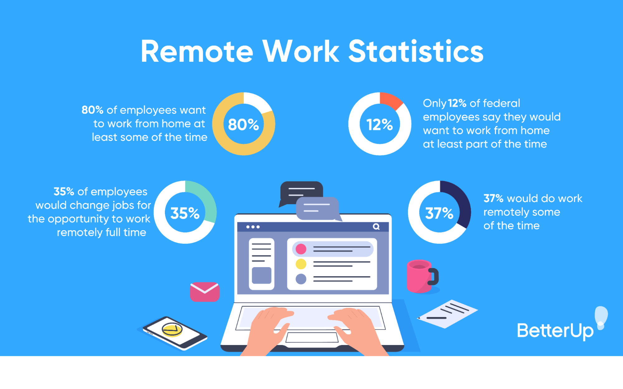 graphic-remote-work-statistics-how-to-work-from-home