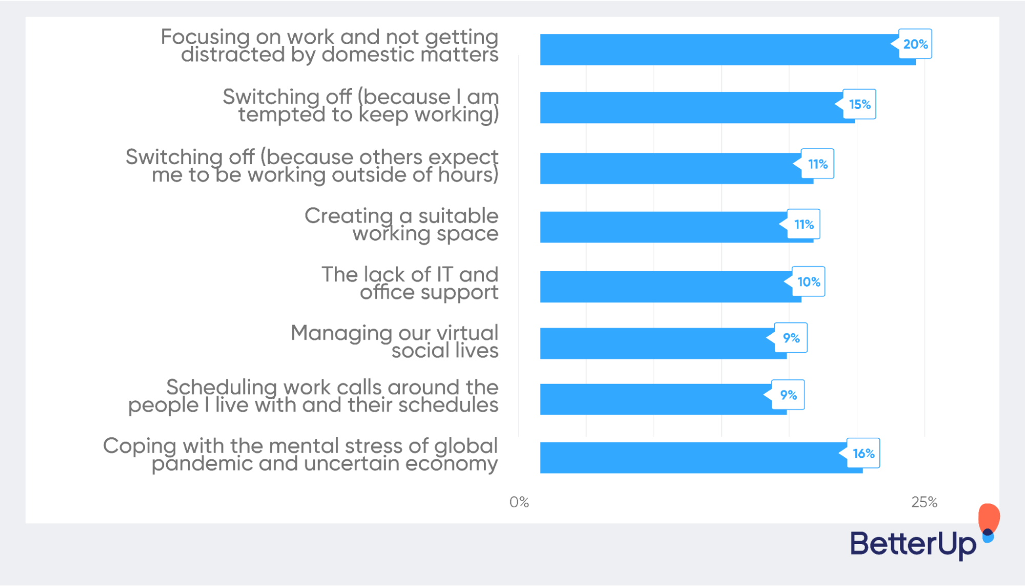 graphic-wfh-challenges-how-to-work-from-home
