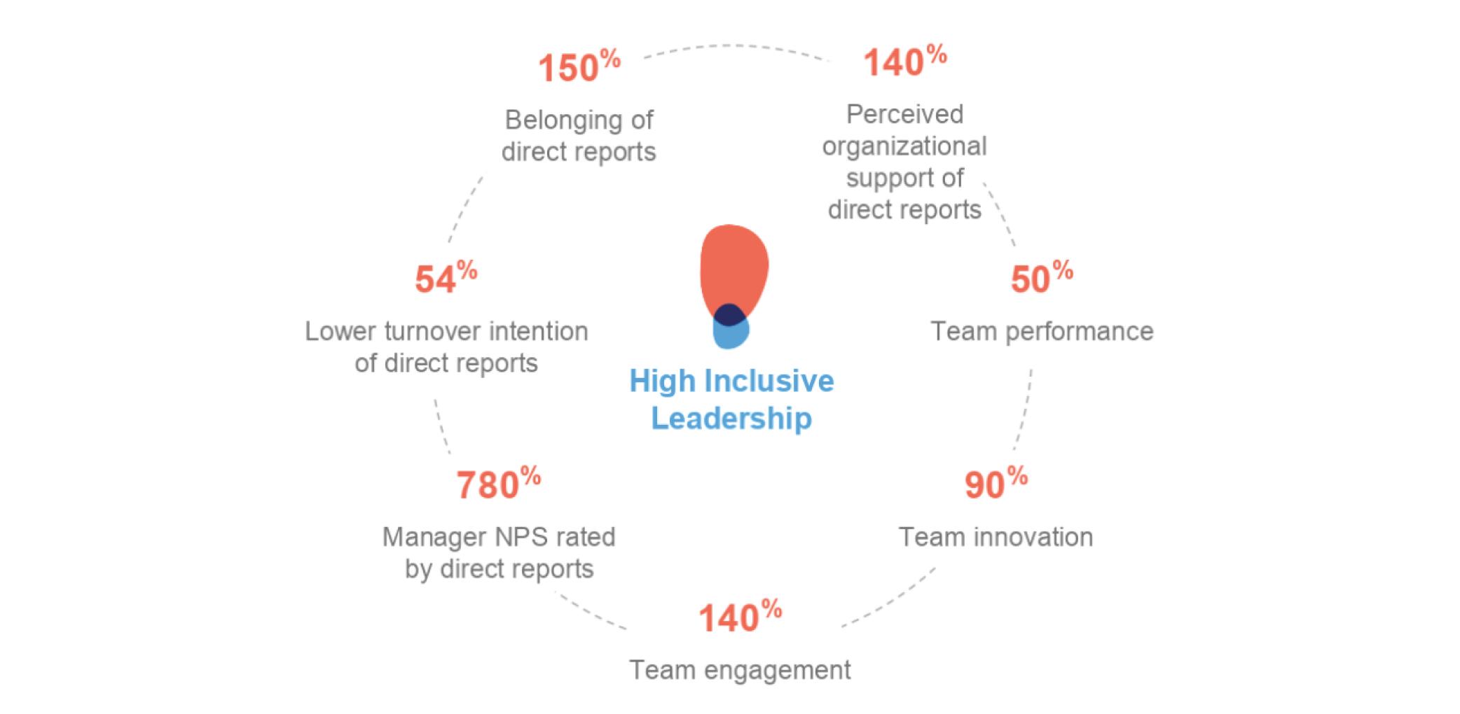 Inclusive leader data chart