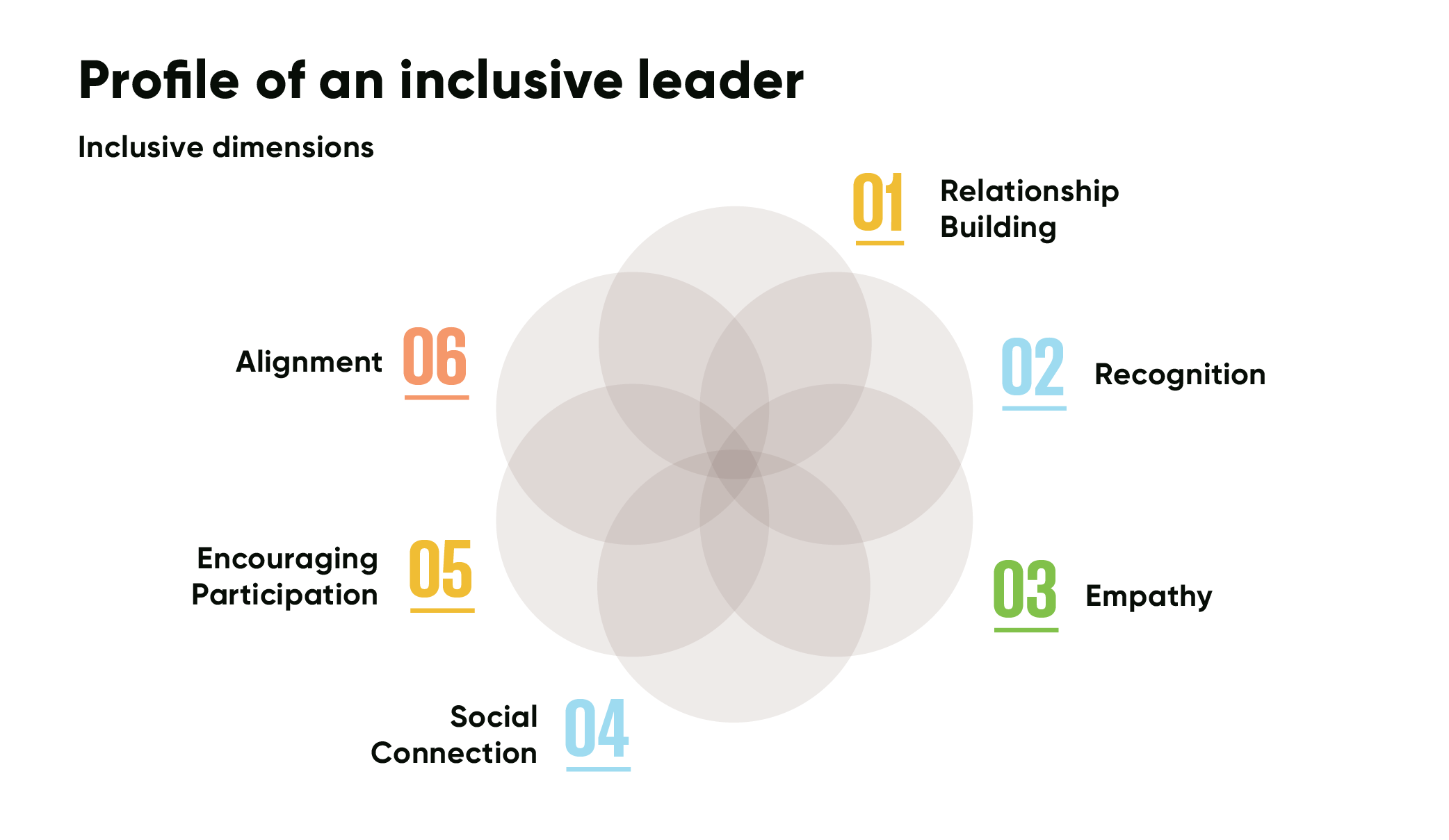 inclusive leadership venn diagram