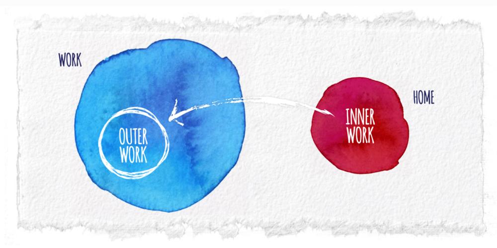 inner work vs outer work - what is inner work?