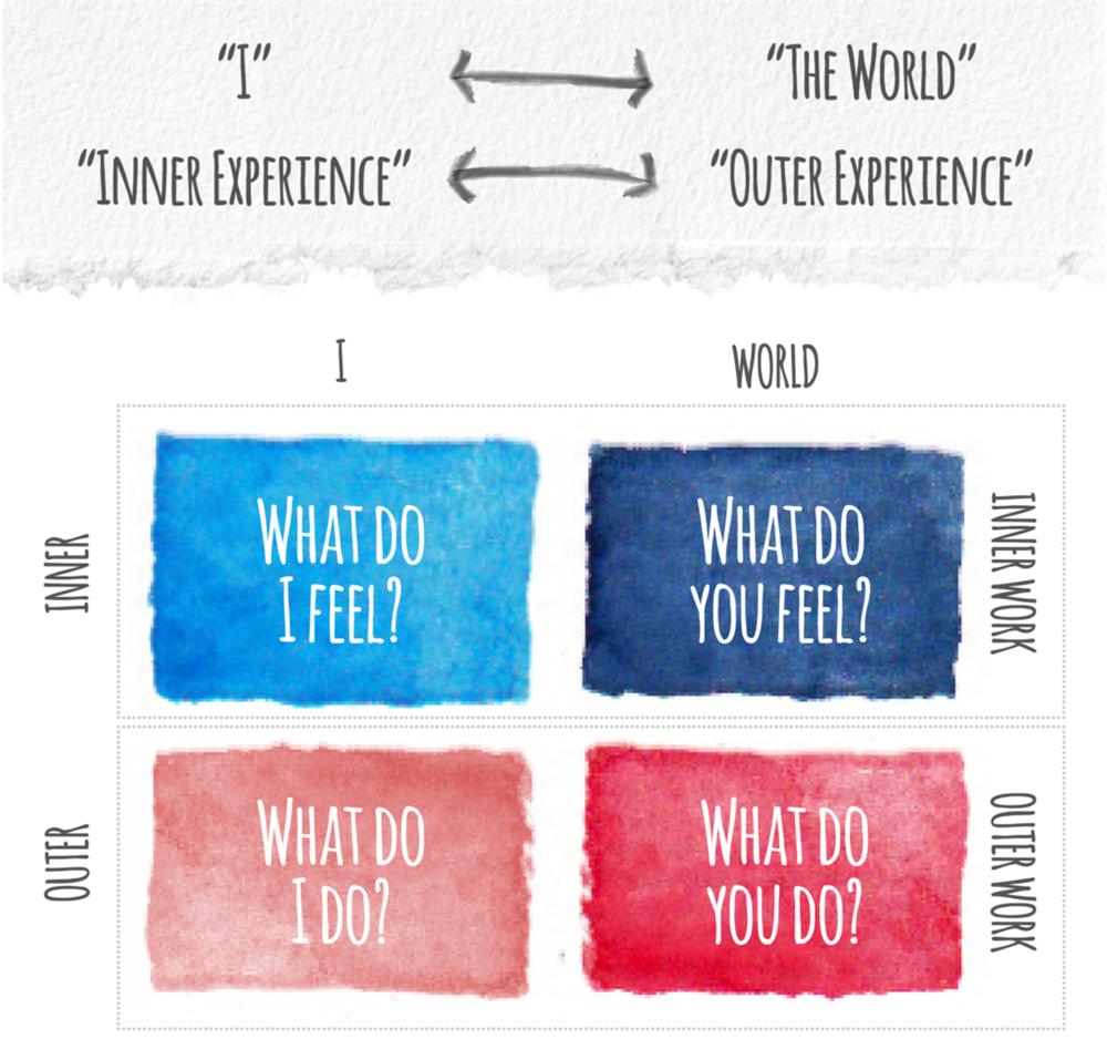diagram showing inner work - what is inner work?