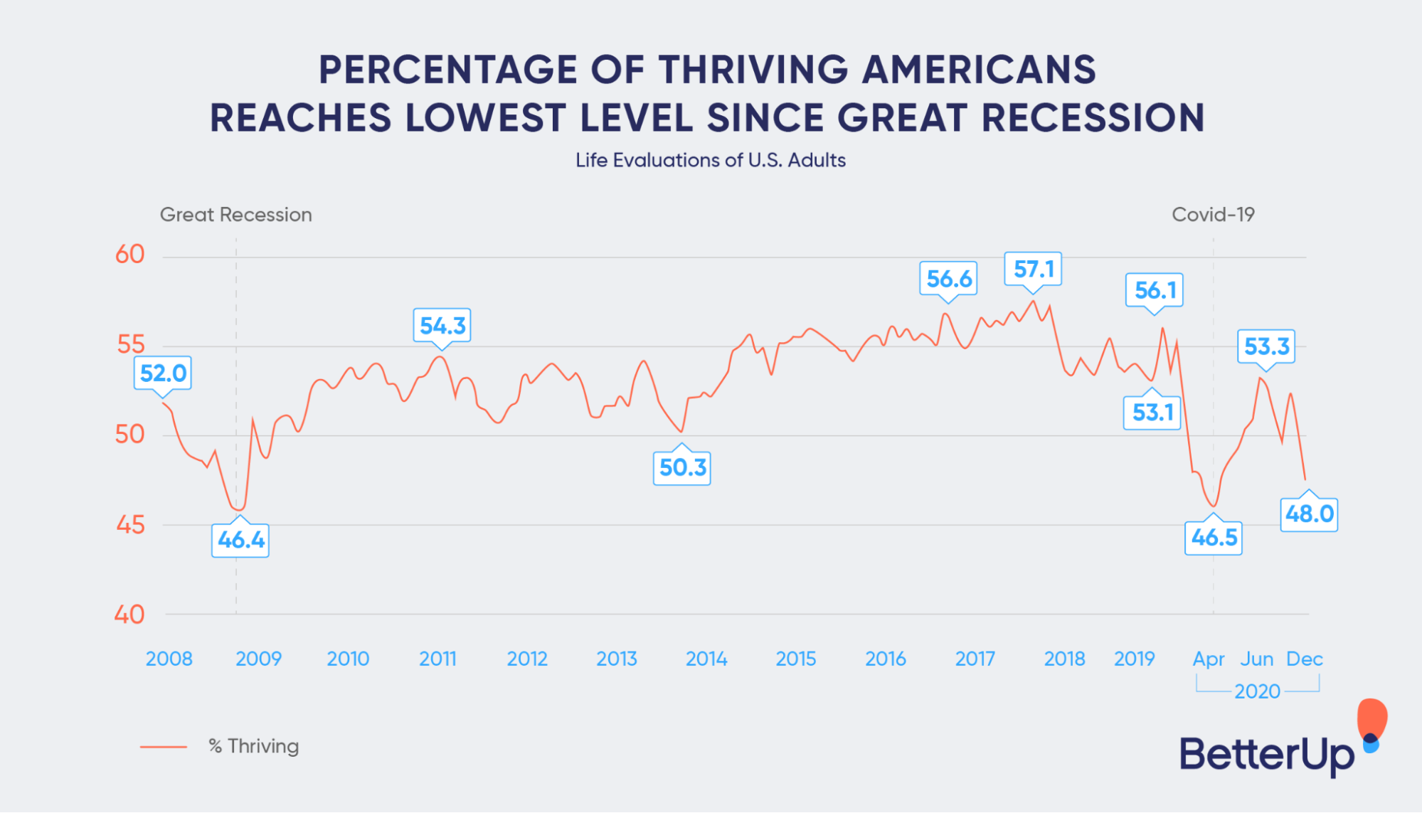 graph showing percentage of thriving americans -  what is inner work?