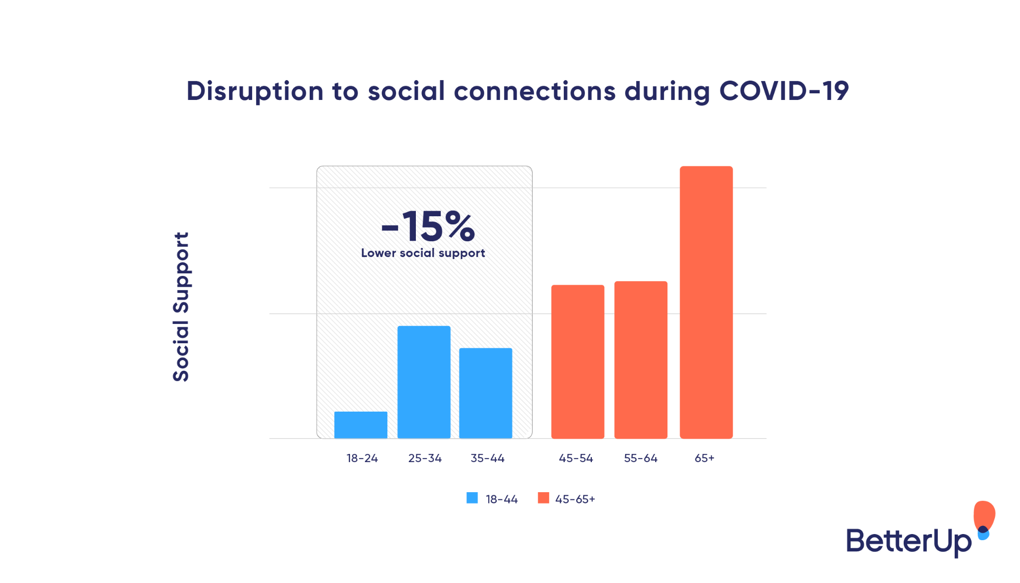 disruptions to social connections during Covid-19