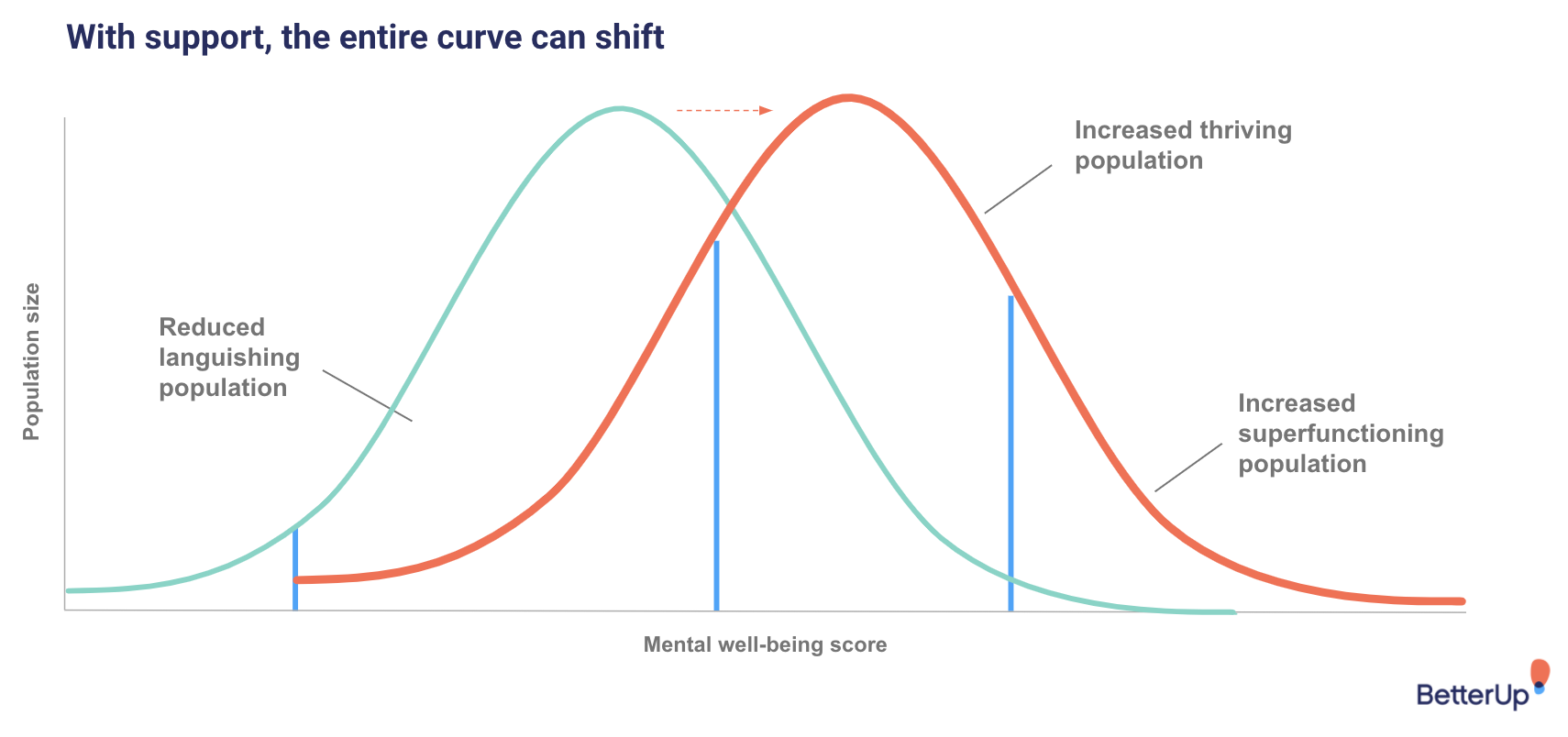 A bell curve illustration of mental well-being - mental fitness
