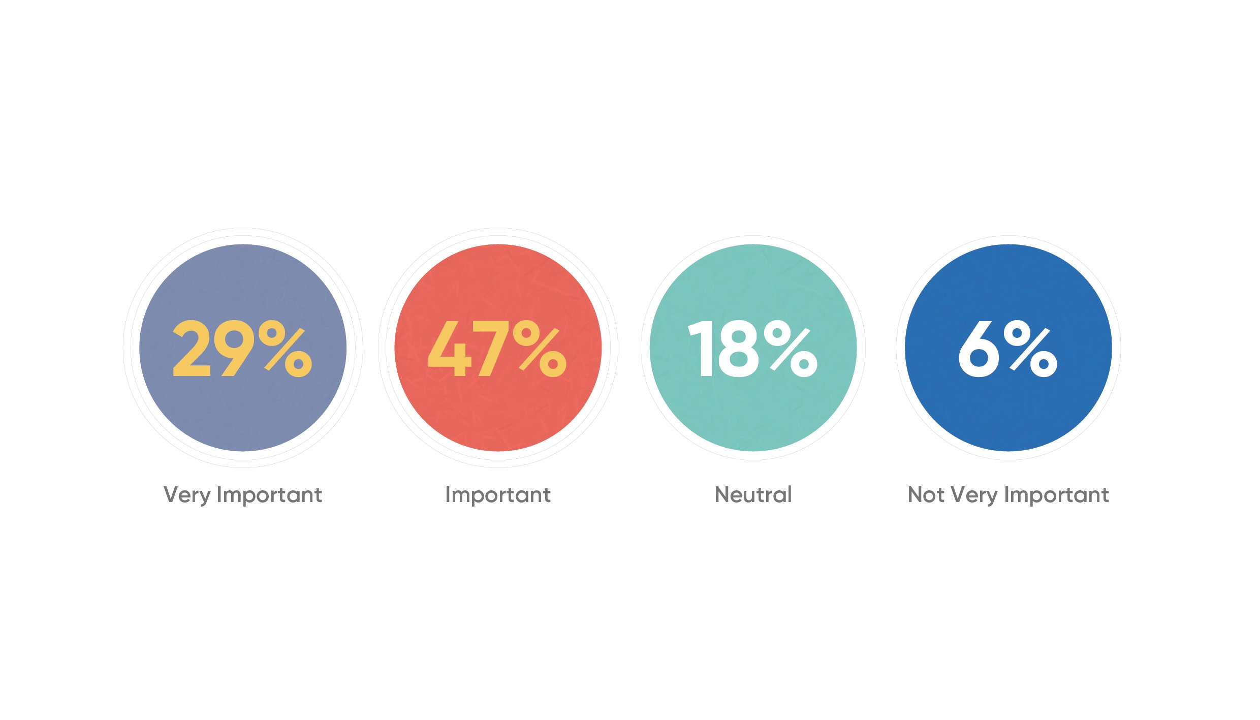 graphic displaying study data on mentorship showing 76% of people find mentorship very important or important.