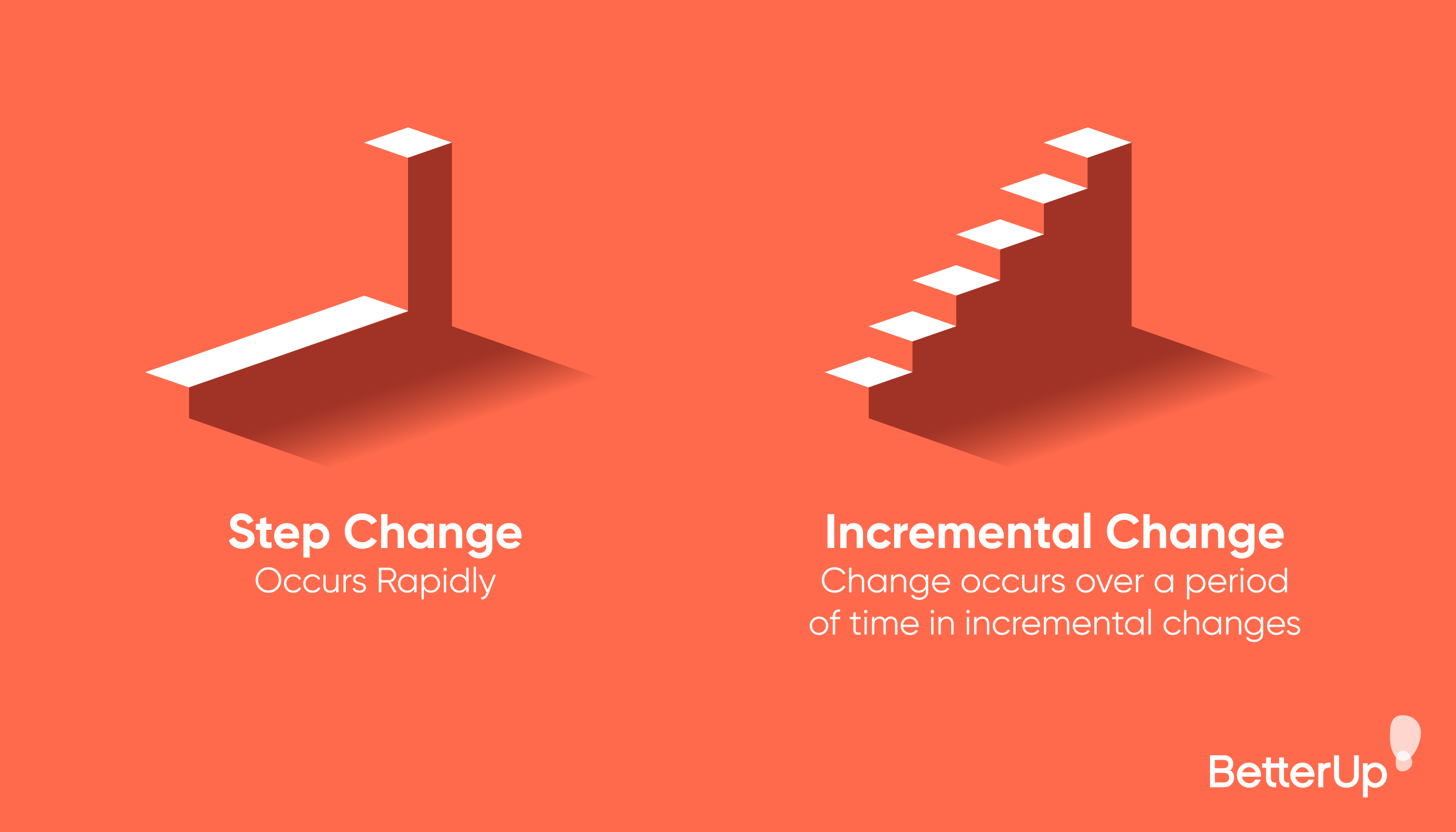 Demonstration of how small step changes lead to incremental change.
