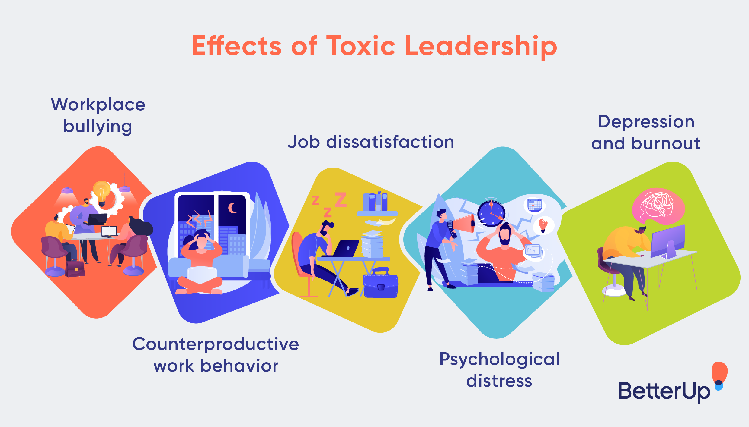 effects-of-toxic-leadership