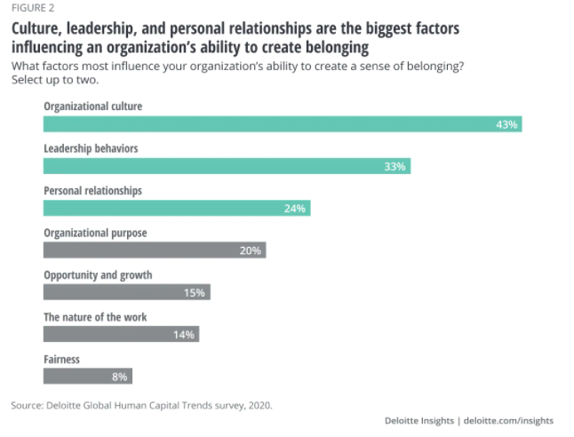 factors-for-belonging-in-the-workplace