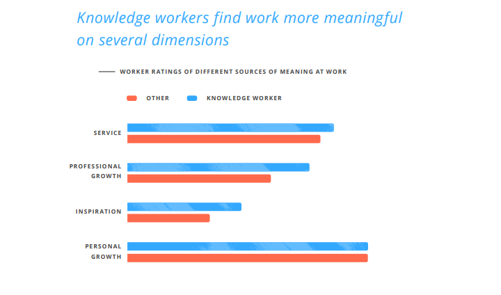 knowledge-workers-find-work-meaningful-on-several-dimensions