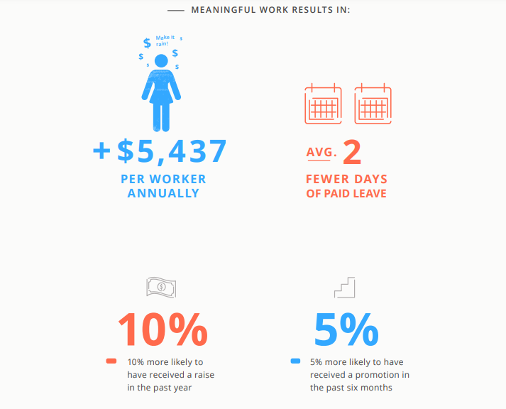 what-meaningful-work-results-in