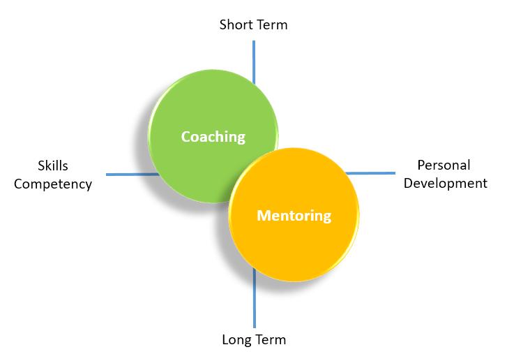 coachingmentoring