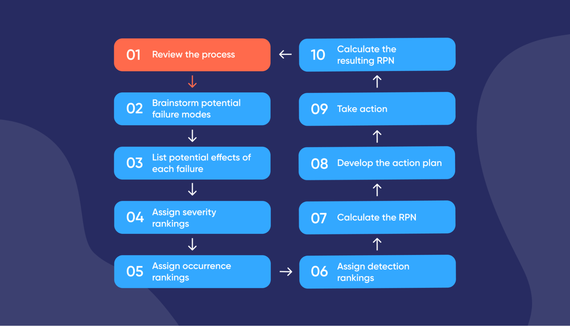 diagram-the-10-steps-in-the-FMEA-process-what-is-failure