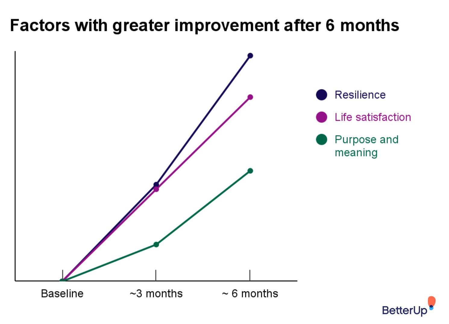 factors-6-months