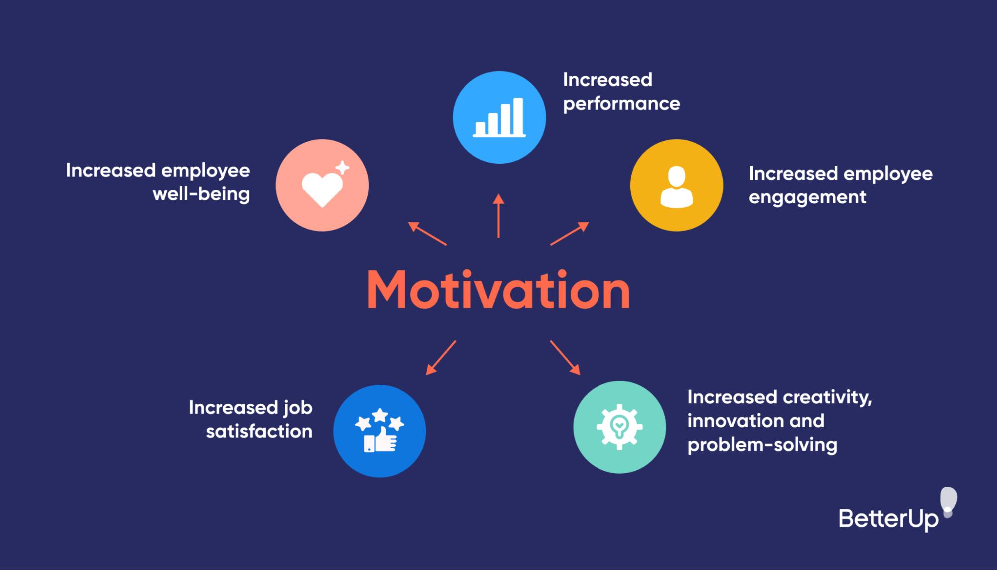 five-reasons-motivation-is-important-work-motivation