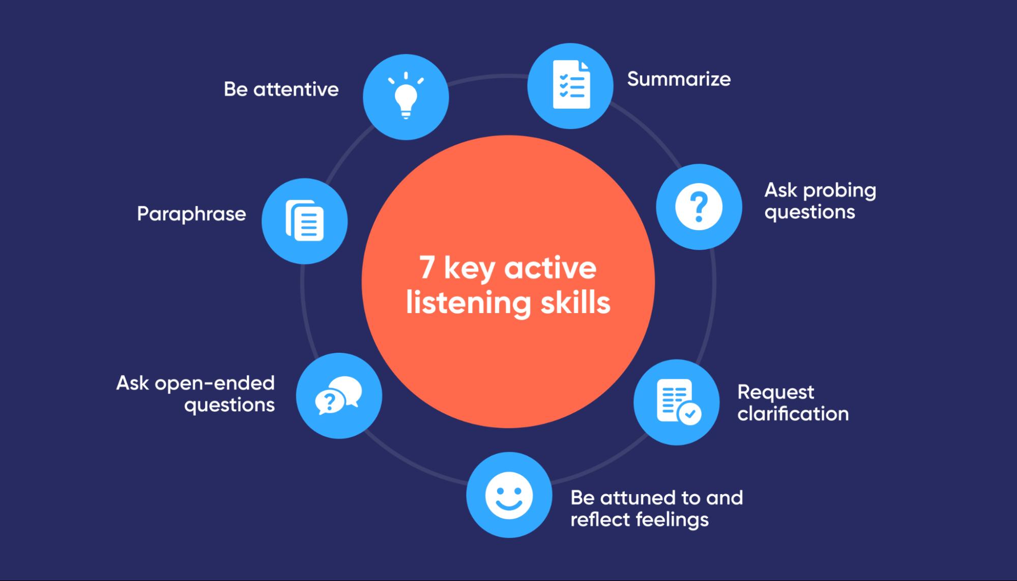 graphic-7-active-listening-skills-authentic-leadership