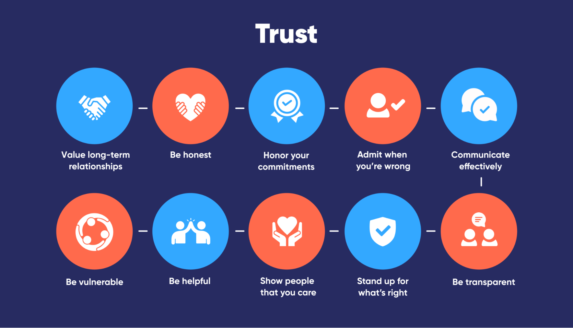 guide-to-building-trust-how-to-build-trust