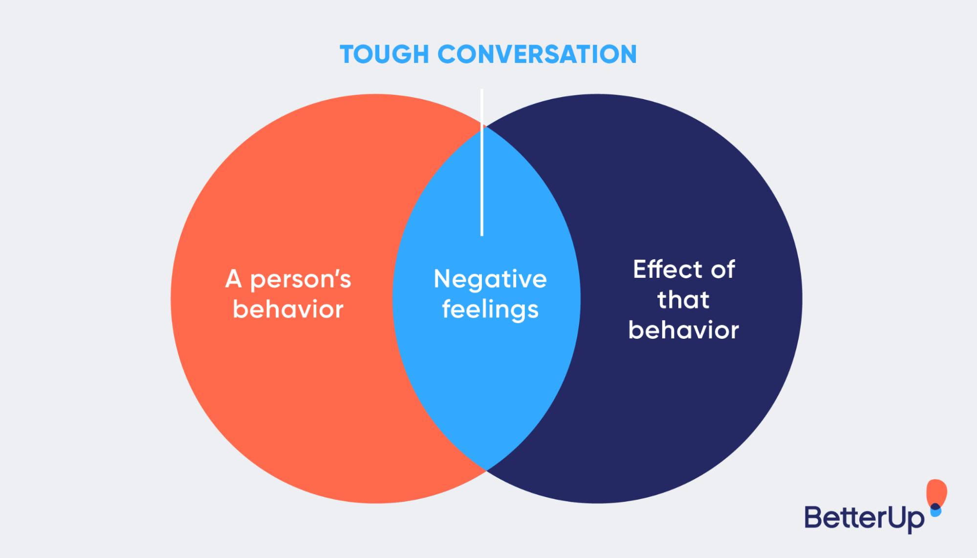 tough-conversation-venn-diagram-how-to-have-difficult-conversations