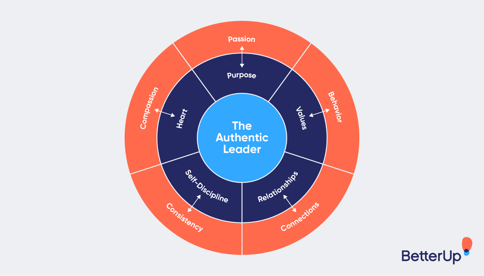Image-showing-5-characteristics-of-an-authentic-leader-leadership-challenges