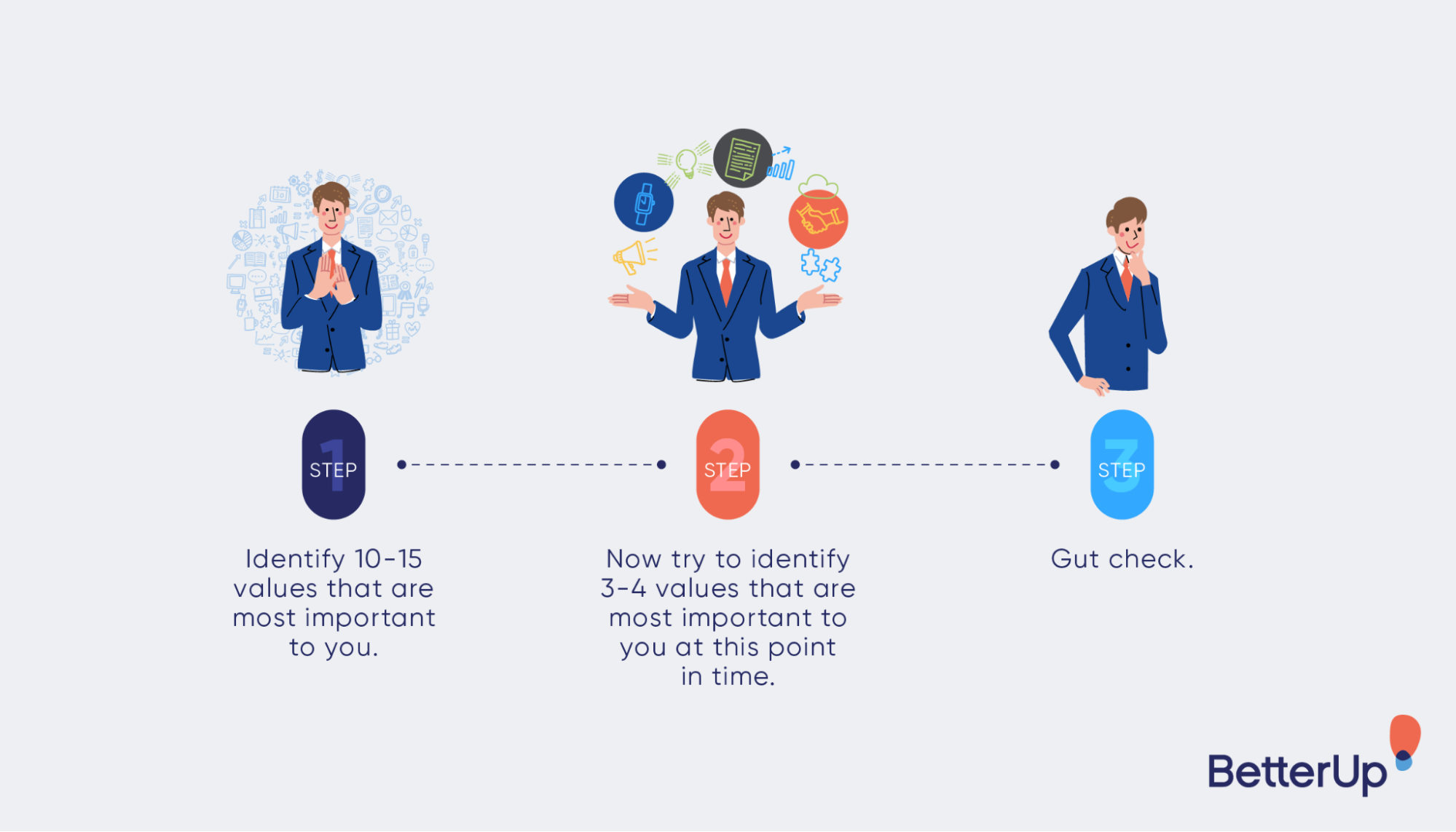 infographic-3-steps-in-identifying-core-values