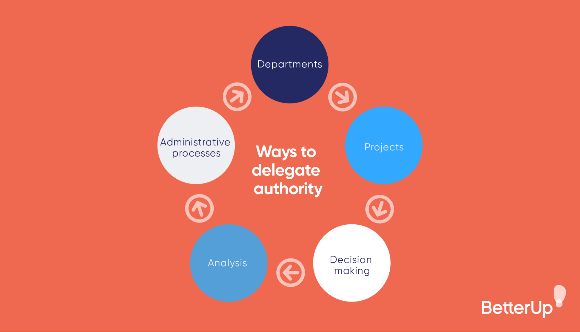 infographic-5-ways-to-delegate-authority