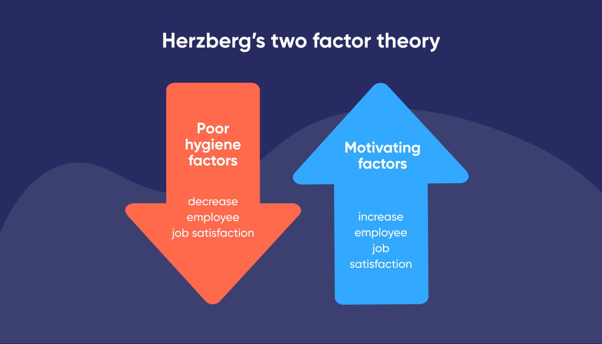 infographic-of-Herzberg's-two-factor-model-work-motivation