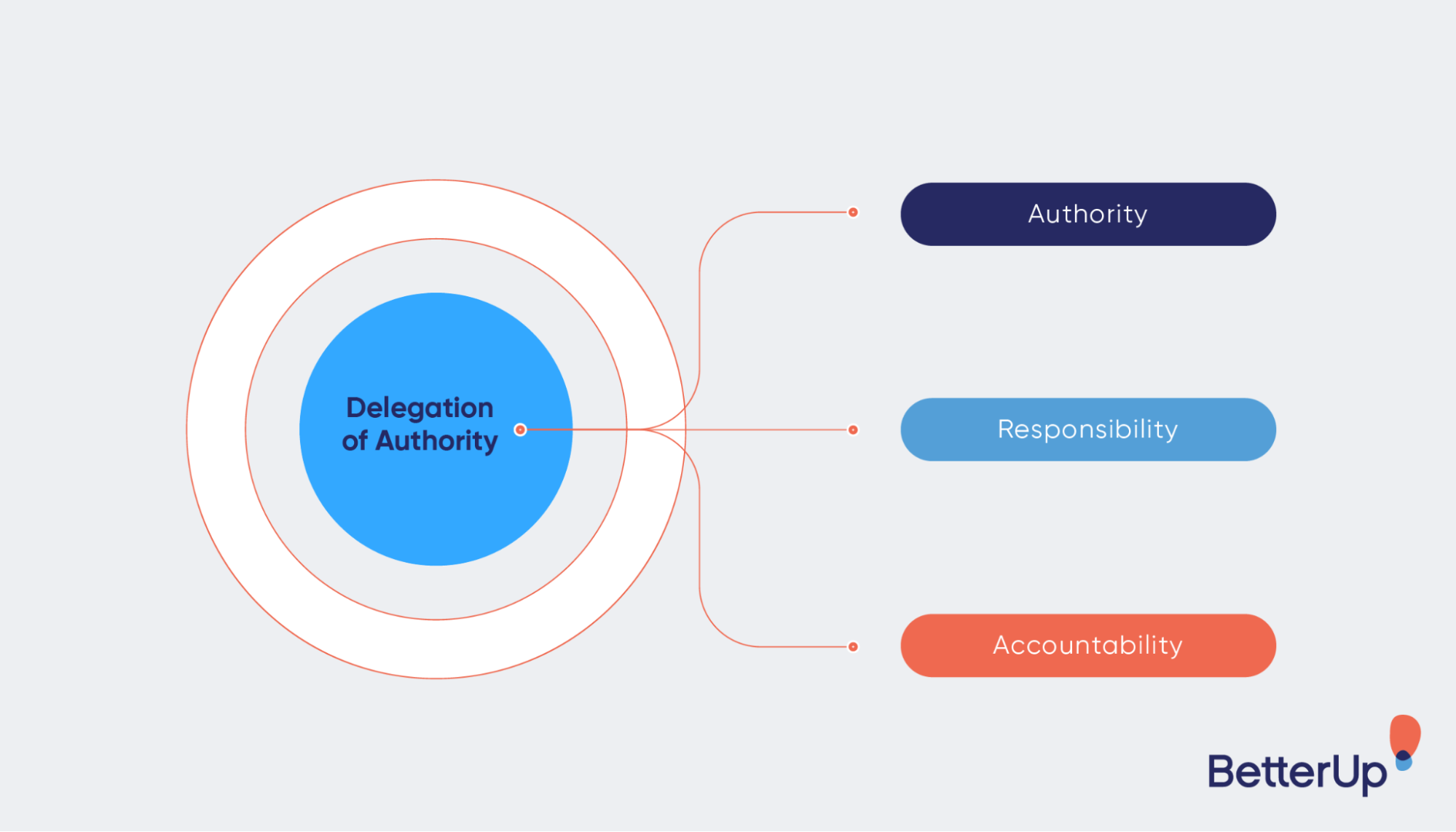 infographic-three-elements-of-delegation-of-authority