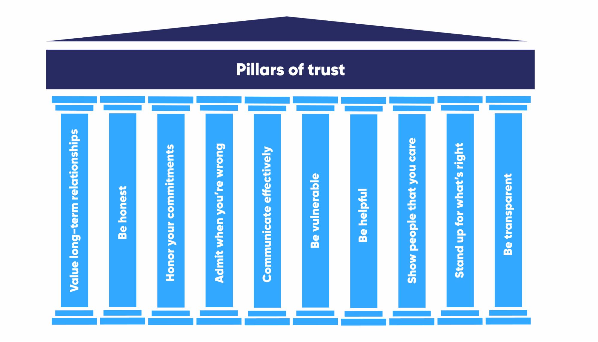 pillars-of-trust-how-to-build-trust