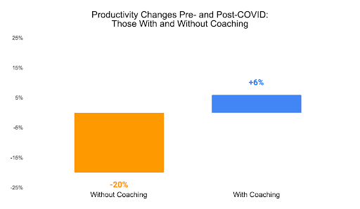 bar chart showing productivity drop of 20% vs gain of 6%