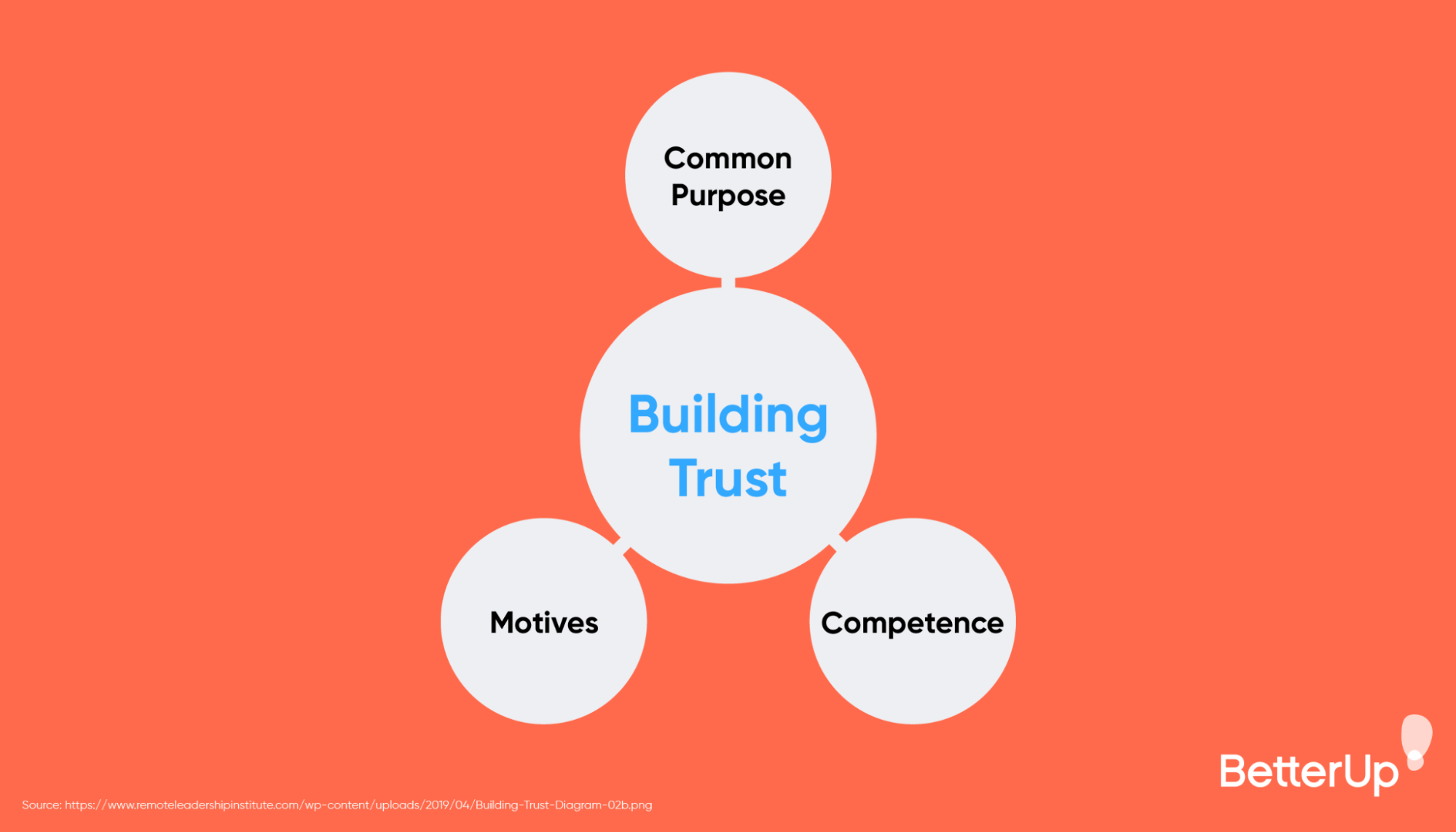 triangle-of-items-that-can-build-trust-how-to-build-trust